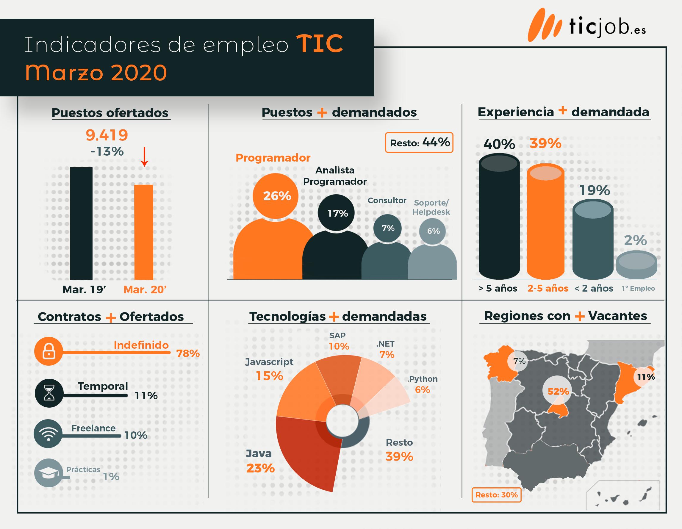 Infografía de los indicadores de empleo IT de Marzo 2020.