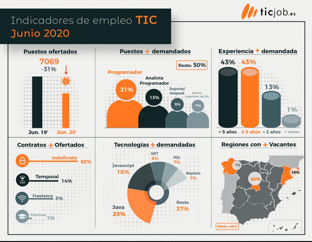 Datos de empleo del sector IT en España: puestos ofertados, puestos más demandados, experiencia más demandada, contratos más ofertados, tecnologías más demandadas...