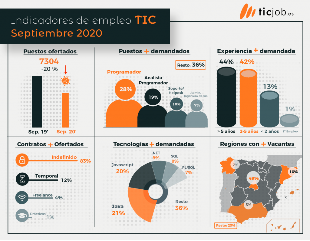 Indicadores empleo TIC septiembre 2020