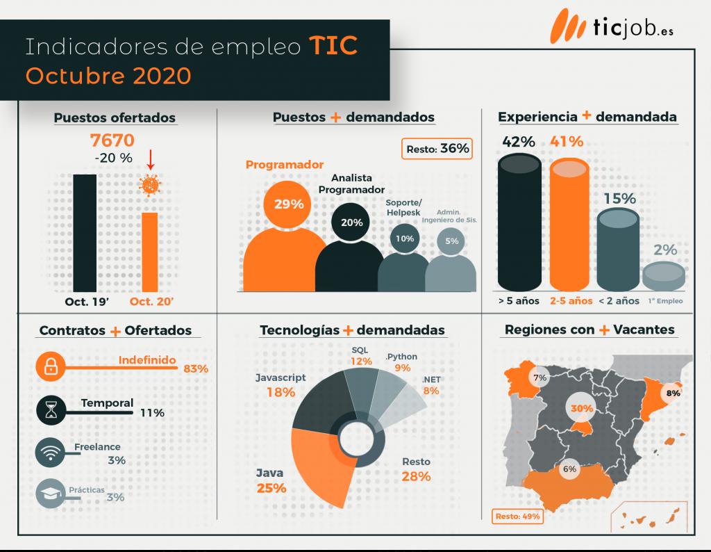 Datos sobre empleo TIC
