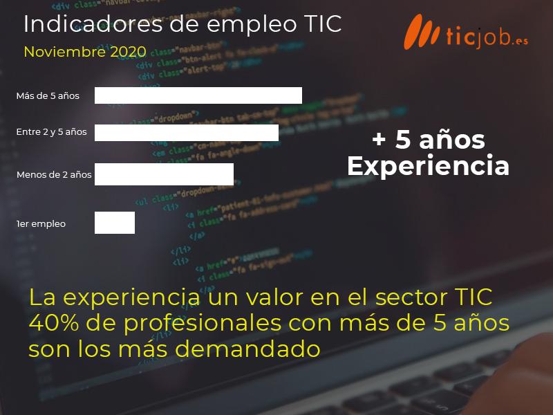 Indicadores de empleo TIC noviembre 2020 - 80% de contratos indefinidos en el sector TIC