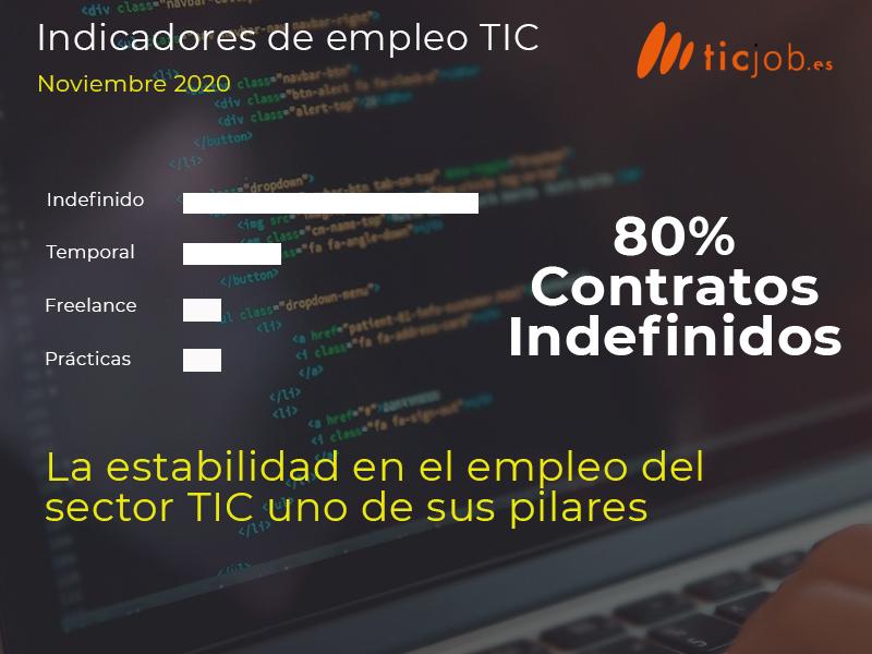 La estabilidad en el empleo del sector TIC uno de sus pilares