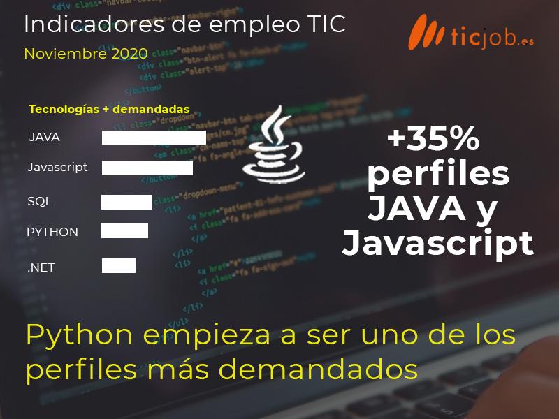 Indicadores de empleo TIC - Python empieza a ser una de las tecnologías más demandadas