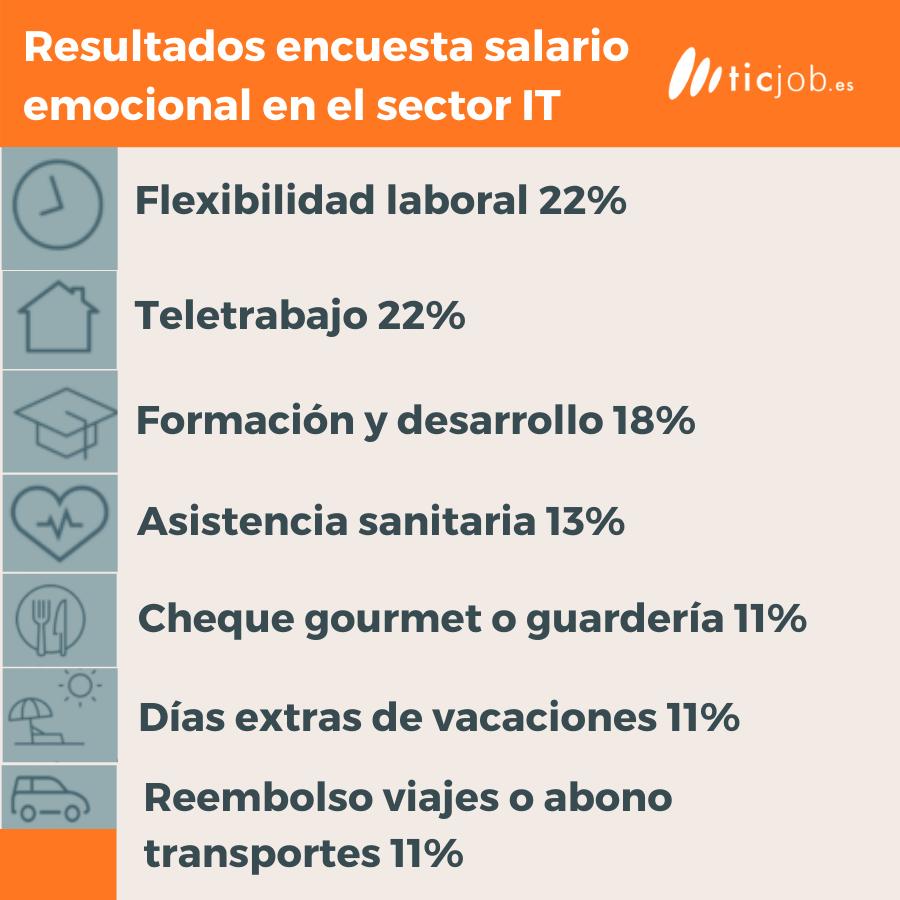Datos del salario emocional en españa