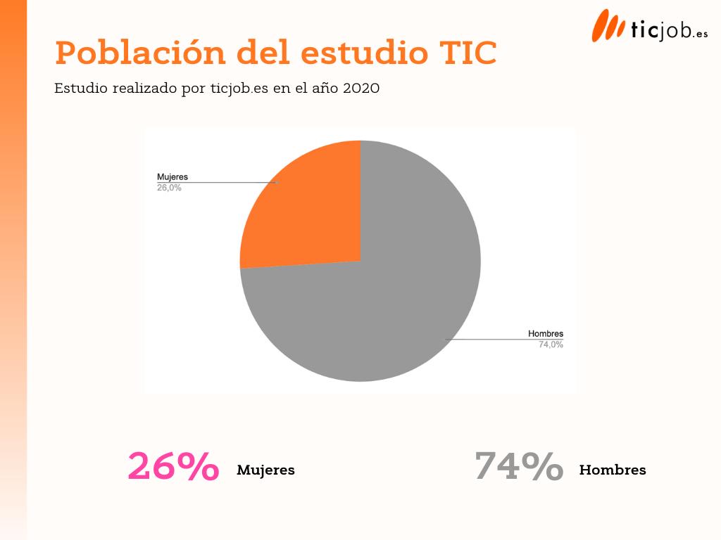 Población del estudio TIC de ticjob distribución hombre mujer