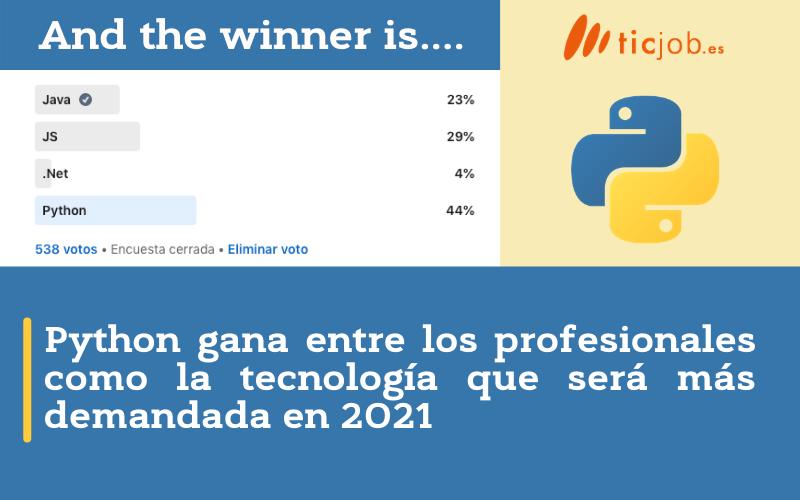 Python gana como la tecnología mas demandada en 2021.